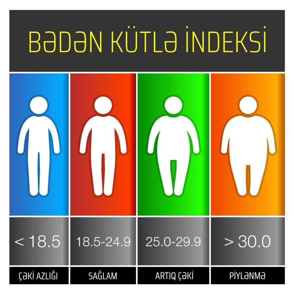 beden-kutle-indeksinin-hesablanmasi